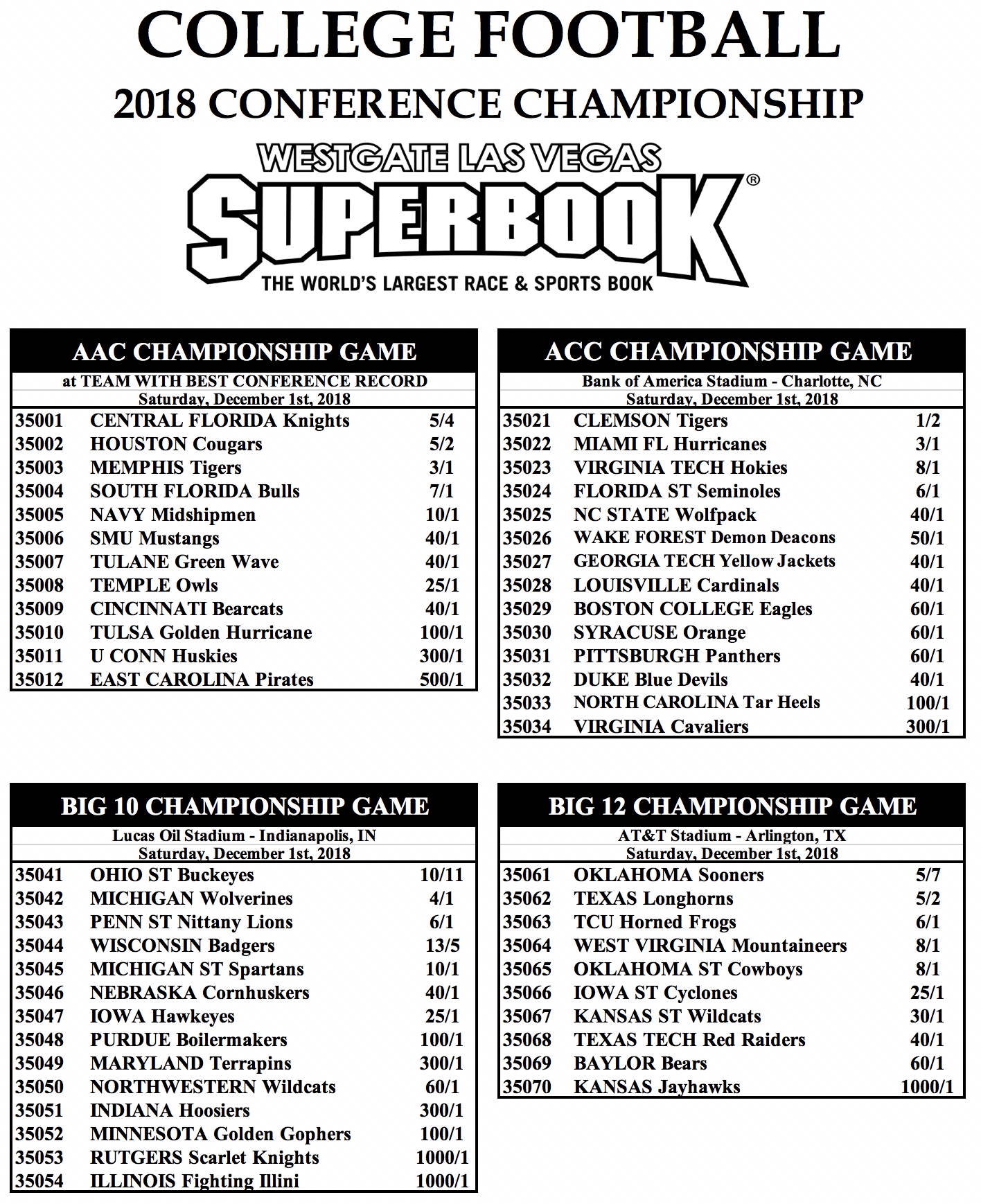 Odds On College Football Conference Championships Phil Steele