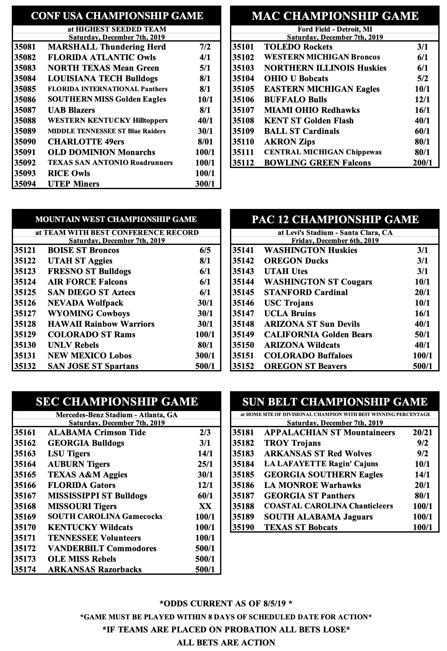 2019 Conference Championship Odds updated  – Phil Steele