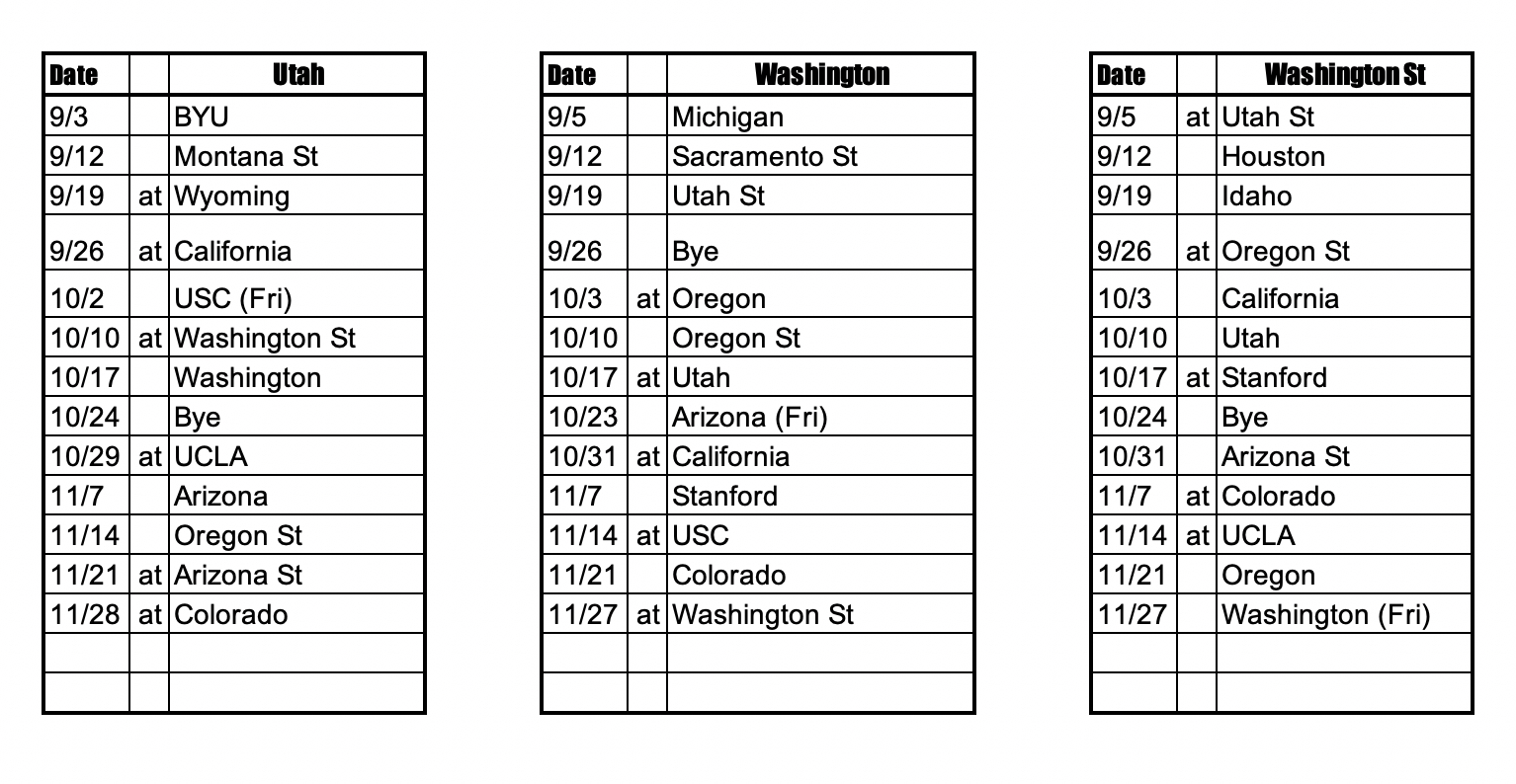 2020 Pac 12 Football Schedules Phil Steele